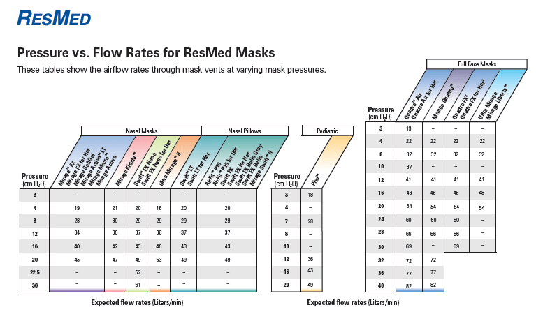 Oxygen Chart Flow