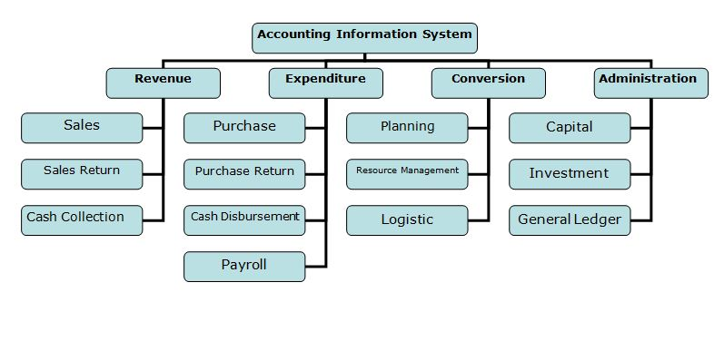 Process Accounting Order Purchase