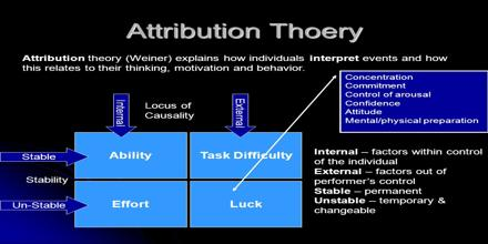 Attribution Theory Assignment Point