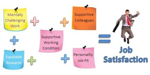 Concept Of Job Satisfaction Assignment Point