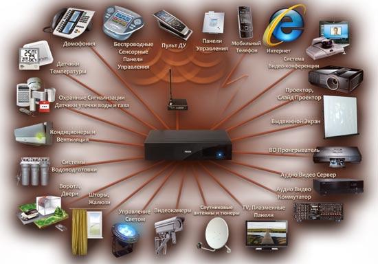 Схема управления дома