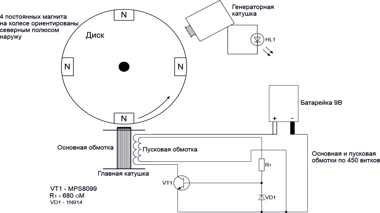 Schema generatorului pentru copii