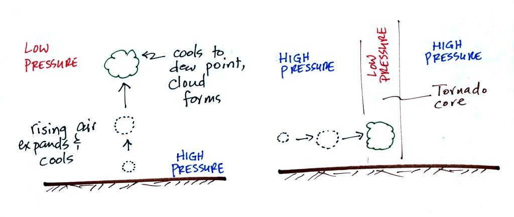 How Tornado Forms Steps