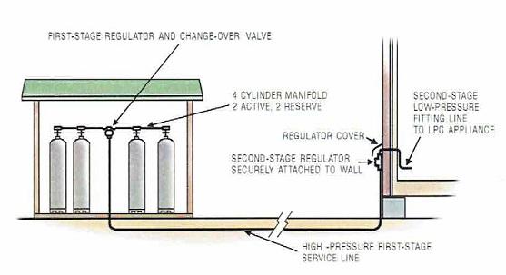 Gas Meter Installation Diagram
