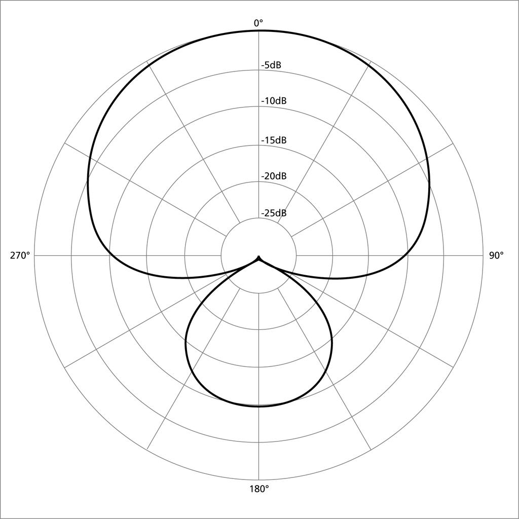 1024px polar pattern supercardioid