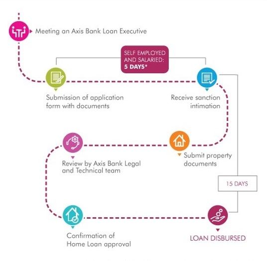 Axis Bank Personal Loan Eligibility