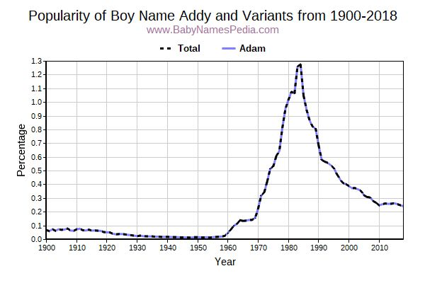 Addy - Meaning of Addy, What does Addy mean?