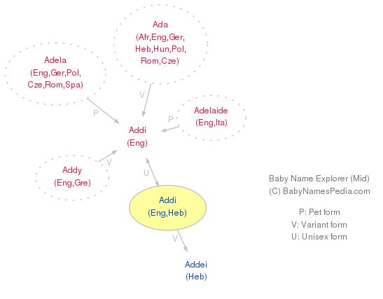 Addi - Meaning of Addi, What does Addi mean?