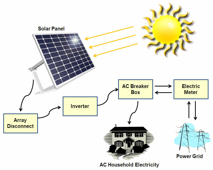 Portable Solar Panels For Electricity