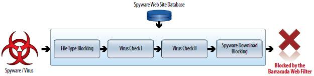 Barracuda Web Security Gateway 910 Datasheet