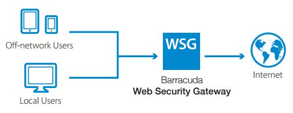 Web Security Gateway 310 Vx