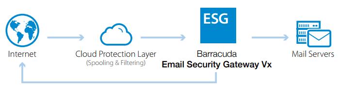 Barracuda Web Security Gateway 610 Vx