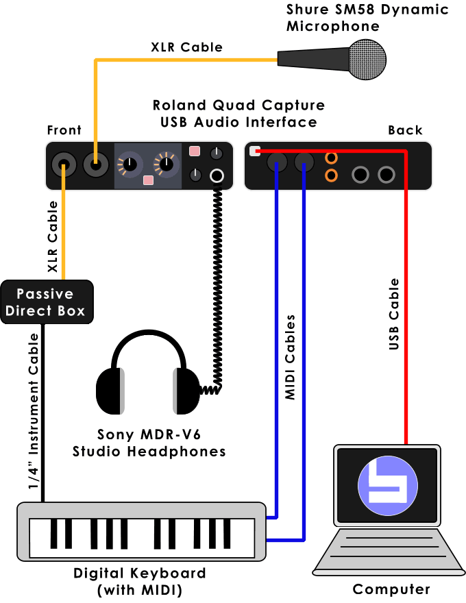 Digital Recording Setup Diagram