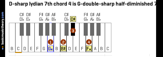 G Sharp Minor 7th Chord