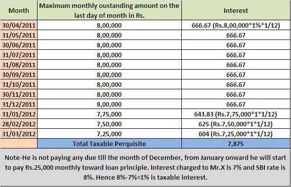 Kotak Bank Personal Loan Interest Rate