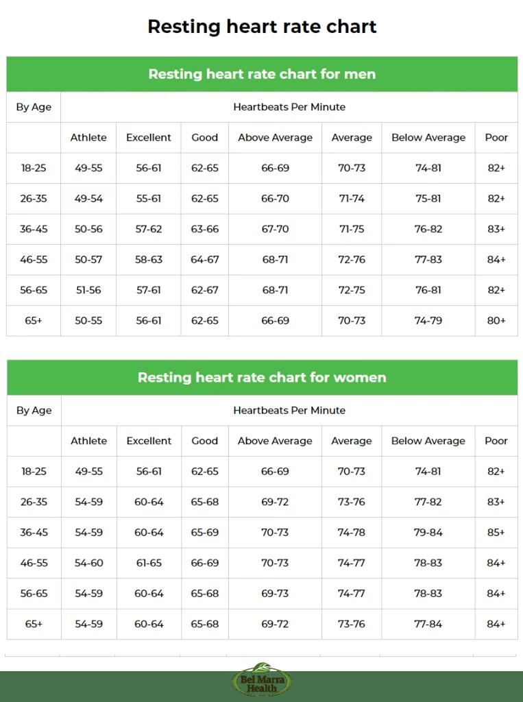 Normal Rest Heart Rate Chart Men