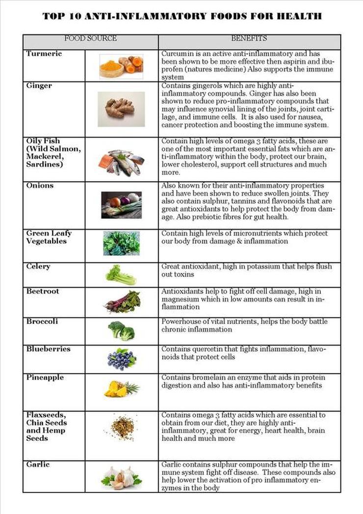 Chart Foods Top Inflammatory Anti
