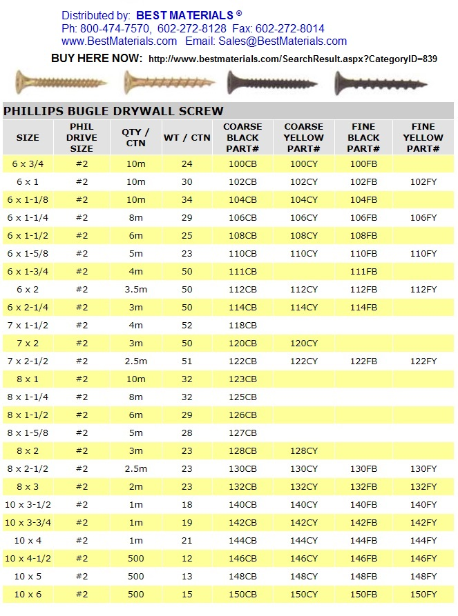 Sizes And Lengths Drywall
