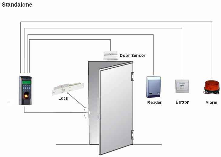 Security Alarm System Repair