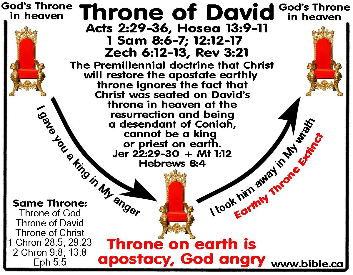 Jesus Sits Throne David