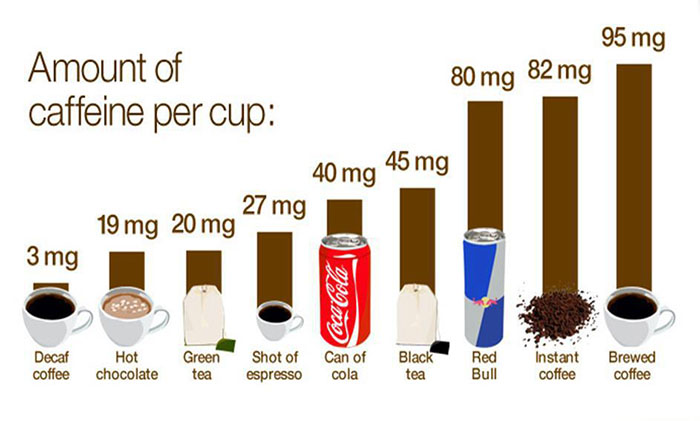 How Much Caffeine Is In Some Of Your Favourite Drinks