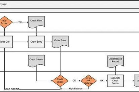 process map for cross functional flowchart 4k pictures 4k