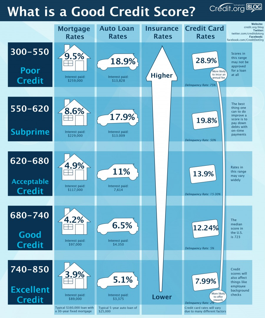 From Bad To Excellent Credit Ratings Chart