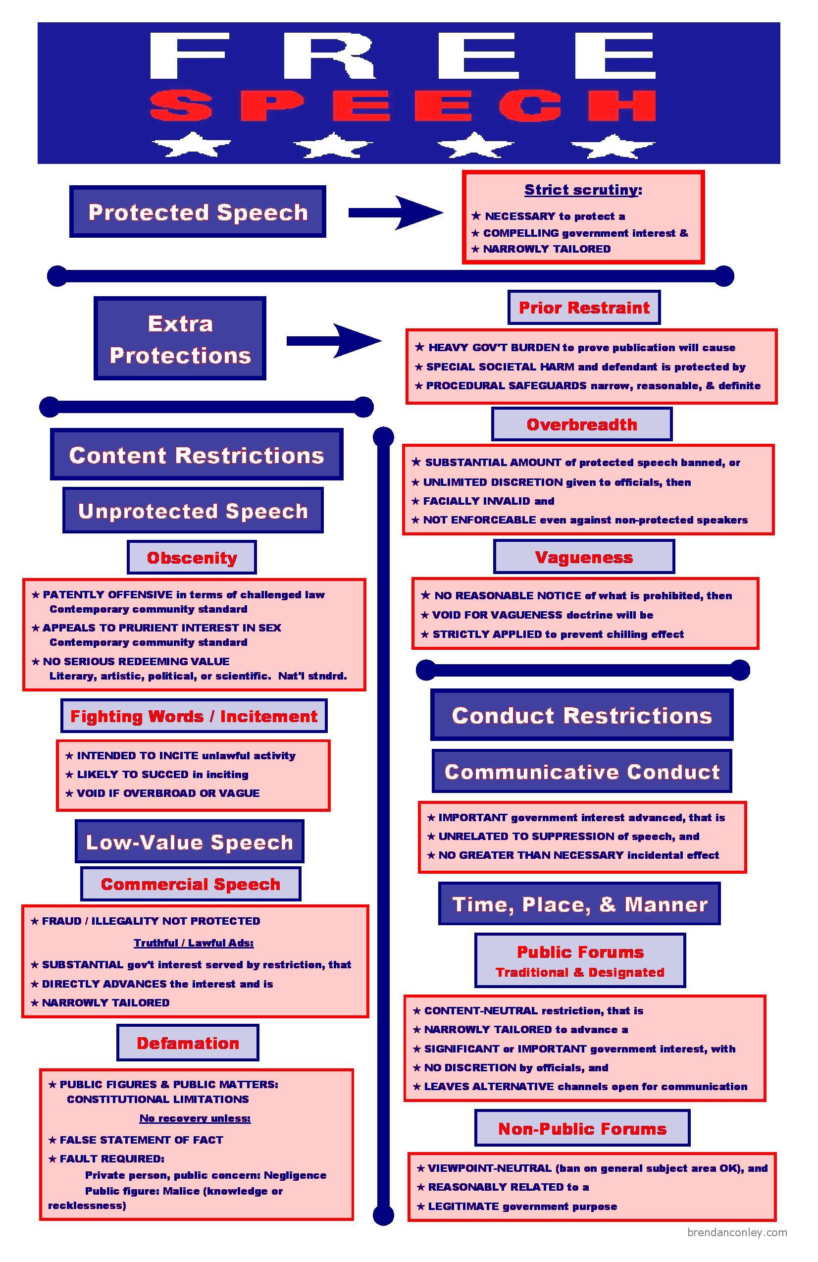Freedom of Expression | Bar Exam Study Materials