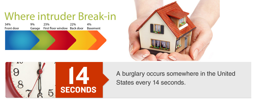 It Home Yourself Security Do Systems Easy