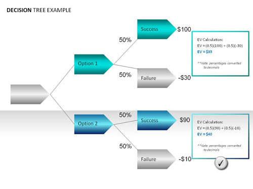 Circular Family Tree Chart