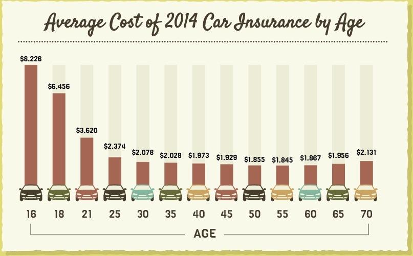 Car Insurance Rate Calculator