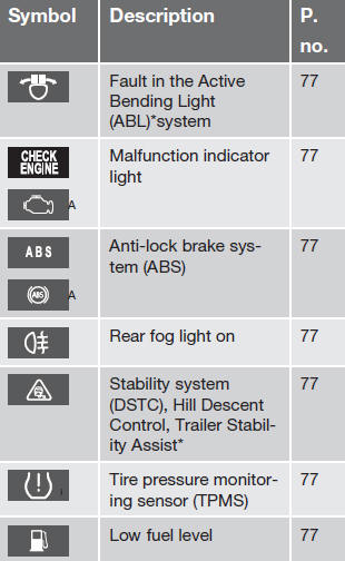 Honda Cr V Dashboard Symbols