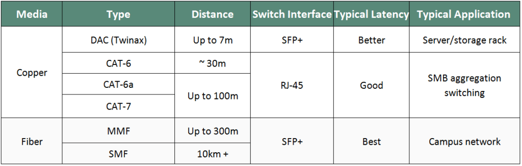 Fiber Optic Cable 288 Id Number Chart