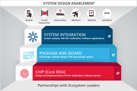 System design flow system of a down system software beautiful data flow diagram wikipedia system architecture sebok system figure usage of intermediate logical architecture models during architecture and design ccuart Choice Image
