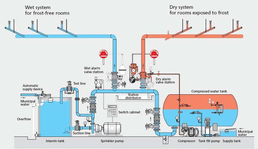 Line Fire Pump Diagram One