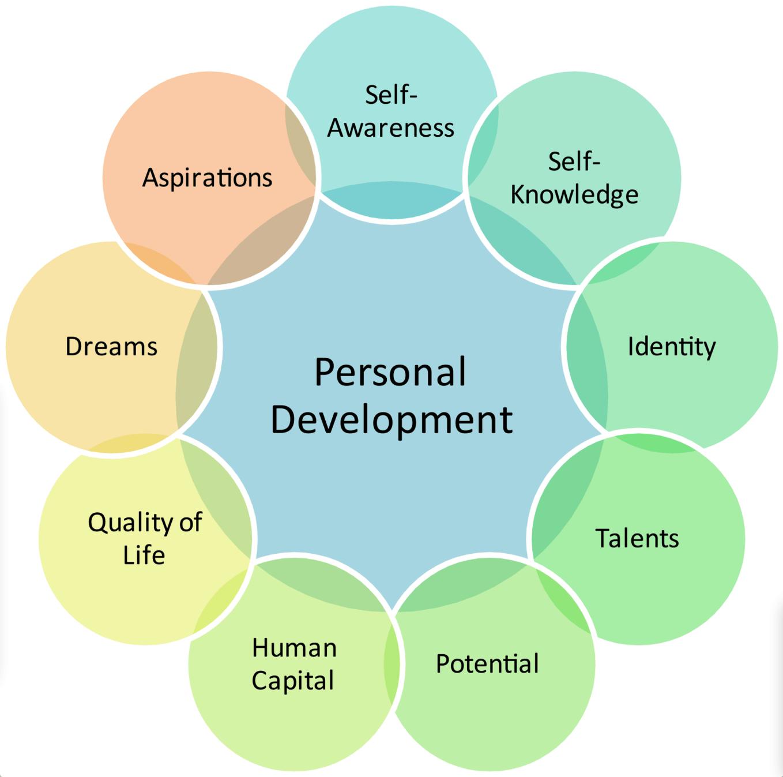 Personal Self Improvement Goals
