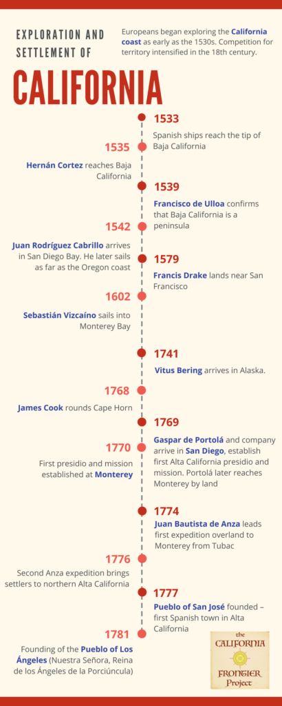 Timeline European Exploration And Settlement Of