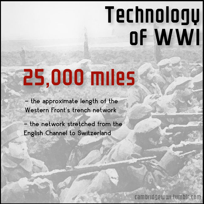 Military Technology Wwi
