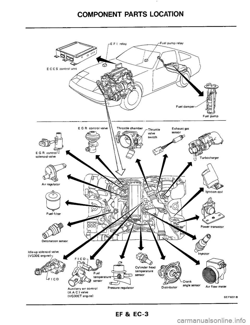 Nissan 300zx 1984 z31 engine fuel and emission control system workshop manual
