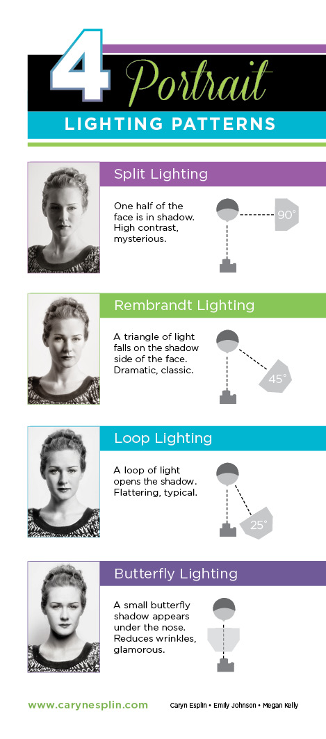 Continuous Lighting Portraits