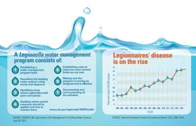 Legionnaires' Disease   VitalSigns   CDC
