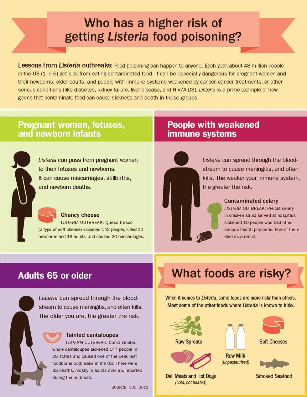 Causes Contamination Food