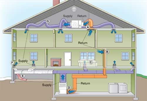House Air Con Units
