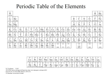 Best free templates 2019 periodic table web activity best of free templates periodic table web activity best of periodic table new periodic table elements alkaline earth metals best lab urtaz Gallery