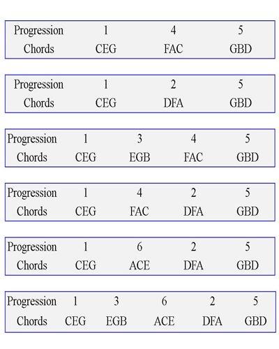 Popular Gospel Chord Progressions Piano
