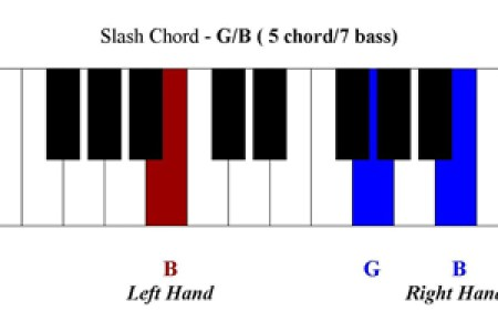 Outstanding G Sharp Piano Chord Ensign - Beginner Guitar Piano ...