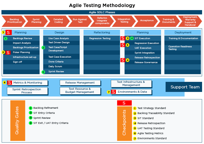 testing using agile methodology Agile testing methodologies - learn agile testing in simple and easy steps starting from basic to agile is an iterative development methodology, where the entire project team participates in all the the other commonly used agile testing methodologies are − test-driven development (tdd.