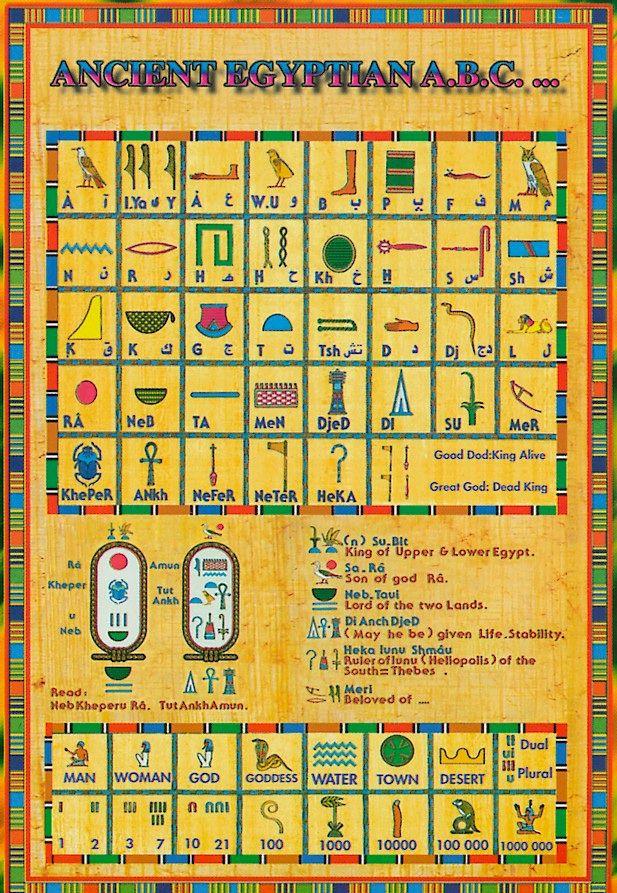 Translate Hieroglyphics Ancient Writing Egypt