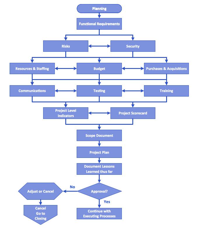 Mac Kitchen Planning Software