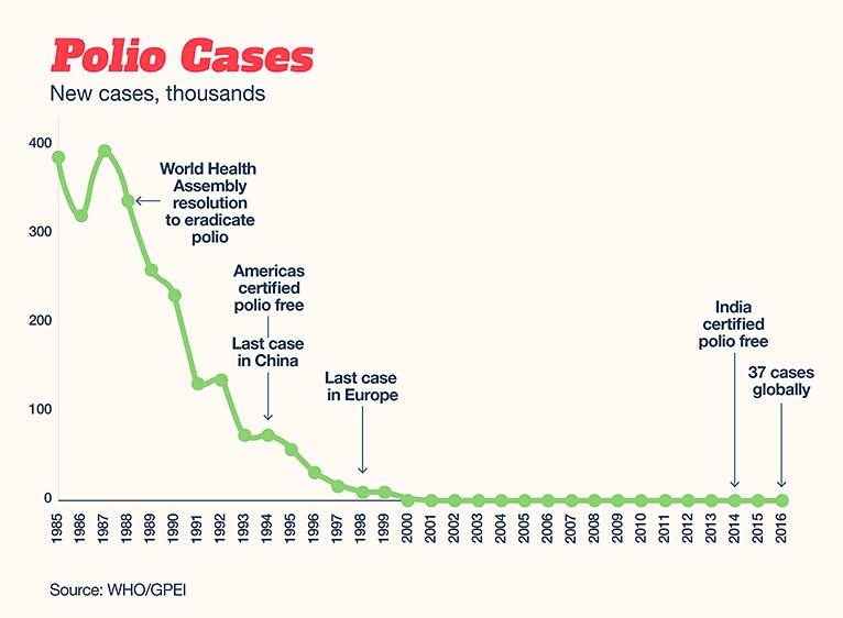 Polio Graph 1947 2017